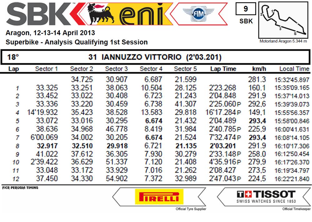 Vittorio_Iannuzzo_Qualifiche_1_Spagna_Aragon_Mondiale_Superbike_2013_Analisi_Tempi
