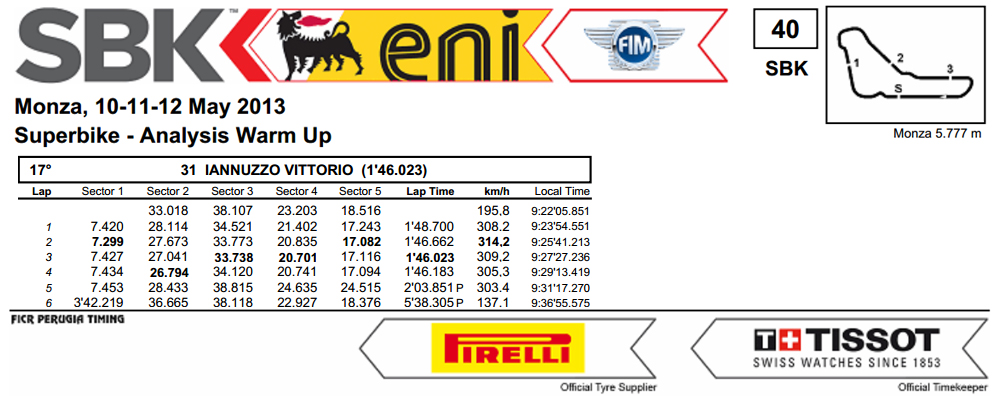 Vittorio_Iannuzzo_Grillini_Dentalmatic_SBK_BMW_S1000RR_Superbike_2013_Italia_Monza_Analisi_Tempi_Warm_Up
