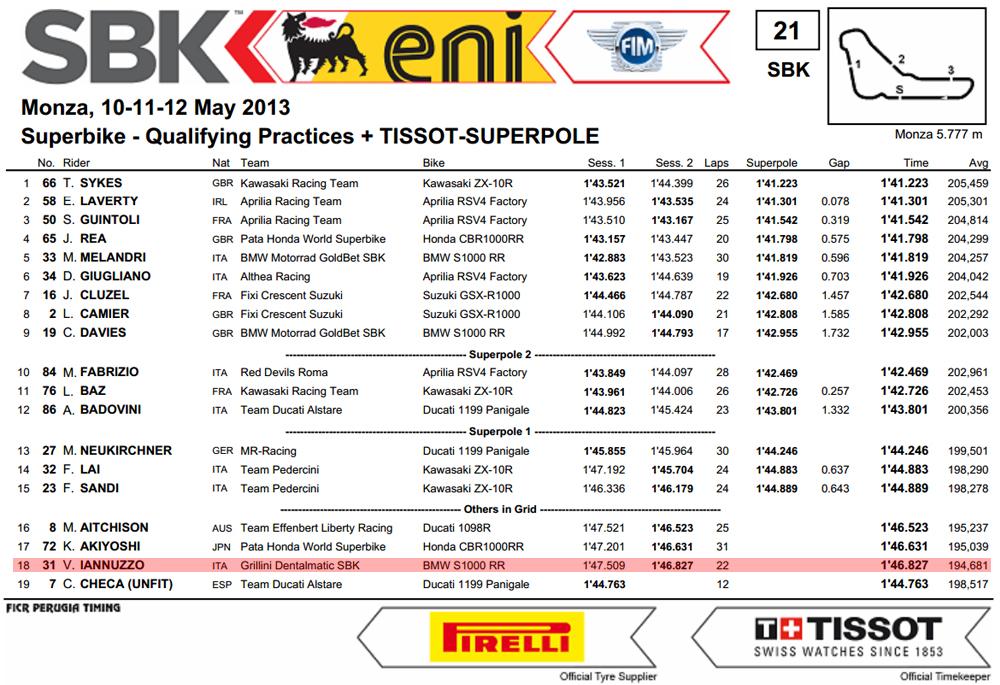 Vittorio_Iannuzzo_Grillini_Dentalmatic_SBK_BMW_S1000RR_Superbike_2013_Italia_Monza_Superpole