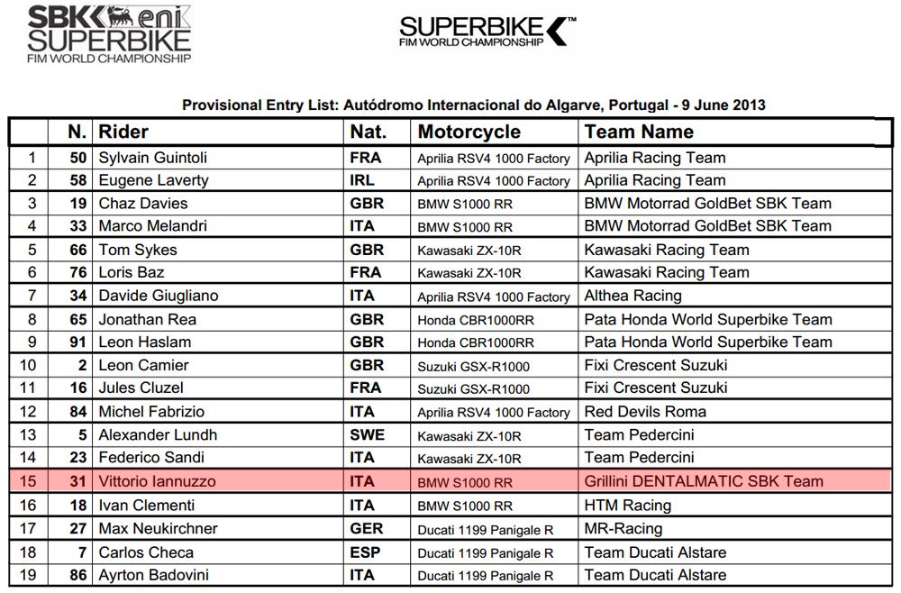 Vittorio_Iannuzzo_Grillini_Dentalmatic_SBK_BMW_S1000RR_Superbike_2013_Portogallo_Portimào_Entry_List