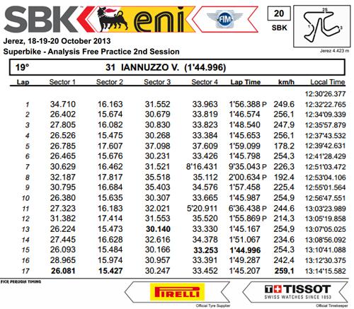 Vittorio_Iannuzzo_Grillini_Dentalmatic_SBK_BMW_S1000RR_Superbike_2013_Spagna_Jerez_Prove_Libere_2_Analisi_Tempi