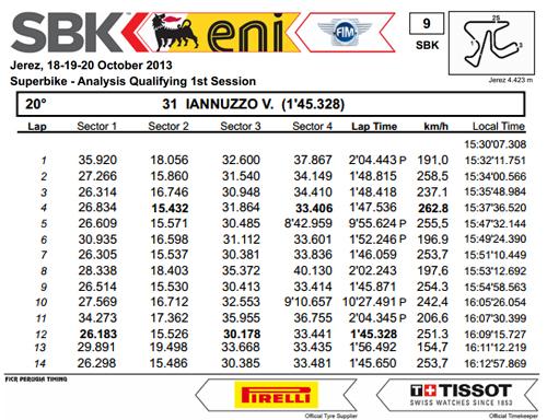 Vittorio_Iannuzzo_Grillini_Dentalmatic_SBK_BMW_S1000RR_Superbike_2013_Spagna_Jerez_Qualifiche_1_Analisi_Tempi