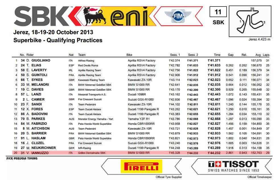 Vittorio_Iannuzzo_Grillini_Dentalmatic_SBK_BMW_S1000RR_Superbike_2013_Spagna_Jerez_Qualifiche_2