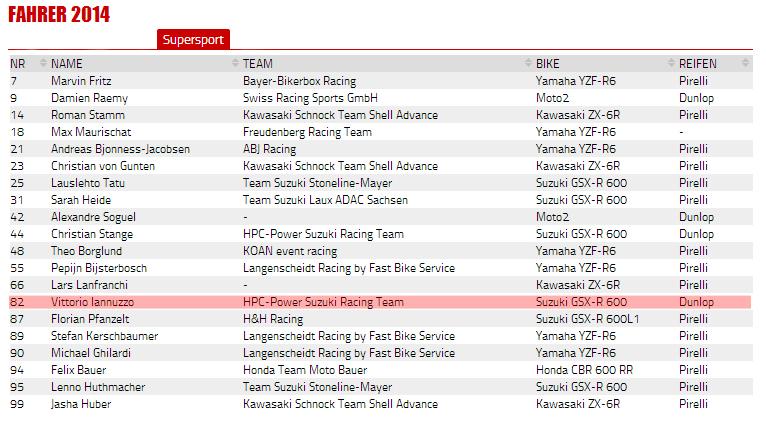 Vittorio_Iannuzzo_IDM_Supersport_HPC_Power_Suzuki_GSXR_600_Dunlop_Germania_2014_Round_1_Lausitzring_Entry_List