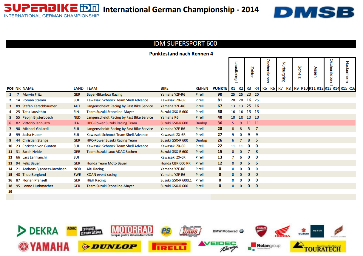 Vittorio_Iannuzzo_IDM_Supersport_HPC_Power_Suzuki_GSXR_600_Dunlop_Germania_2014_Round_2_Zolder_Classifica_Piloti