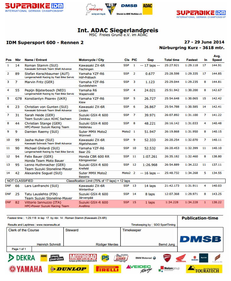 Vittorio_Iannuzzo_IDM_Supersport_HPC_Power_Suzuki_GSXR_600_Dunlop_Germania_2014_Round_4_Nurburgring_Gara_2